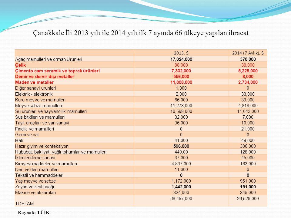Çanakkale İli 2013 yılı ile 2014 yılı ilk 7 ayında 66 ülkeye yapılan ihracat 2013, $2014 (7 Aylık), $ Ağaç mamülleri ve orman Ürünleri17,024,000370,00