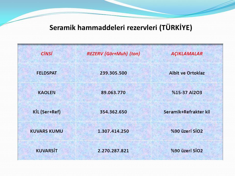 Seramik hammaddeleri rezervleri (TÜRKİYE)