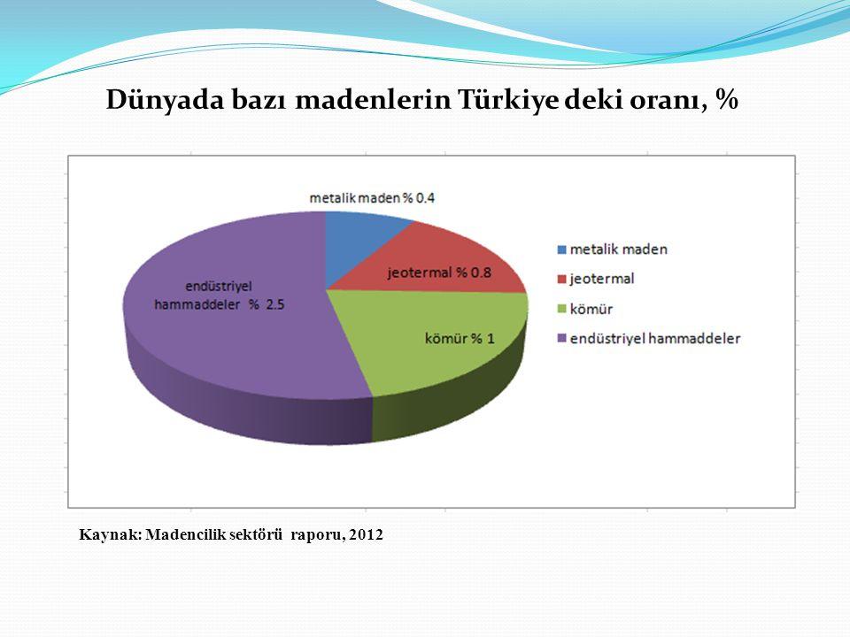 Dünyada bazı madenlerin Türkiye deki oranı, % Kaynak: Madencilik sektörü raporu, 2012