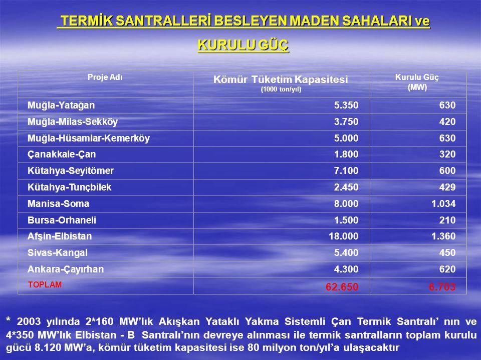 TERMİK SANTRALLERİ BESLEYEN MADEN SAHALARI ve TERMİK SANTRALLERİ BESLEYEN MADEN SAHALARI ve KURULU GÜÇ * 2003 yılında 2*160 MW'lık Akışkan Yataklı Yakma Sistemli Çan Termik Santralı' nın ve 4*350 MW'lık Elbistan - B Santralı'nın devreye alınması ile termik santralların toplam kurulu gücü 8.120 MW'a, kömür tüketim kapasitesi ise 80 milyon ton/yıl'a ulaşacaktır Proje Adı Kömür Tüketim Kapasitesi (1000 ton/yıl) Kurulu Güç (MW) Muğla-Yatağan5.350630 Muğla-Milas-Sekköy3.750420 Muğla-Hüsamlar-Kemerköy5.000630 Çanakkale-Çan1.800320 Kütahya-Seyitömer7.100600 Kütahya-Tunçbilek2.450429 Manisa-Soma8.0001.034 Bursa-Orhaneli1.500210 Afşin-Elbistan18.0001.360 Sivas-Kangal5.400450 Ankara-Çayırhan4.300620 TOPLAM 62.6506.703
