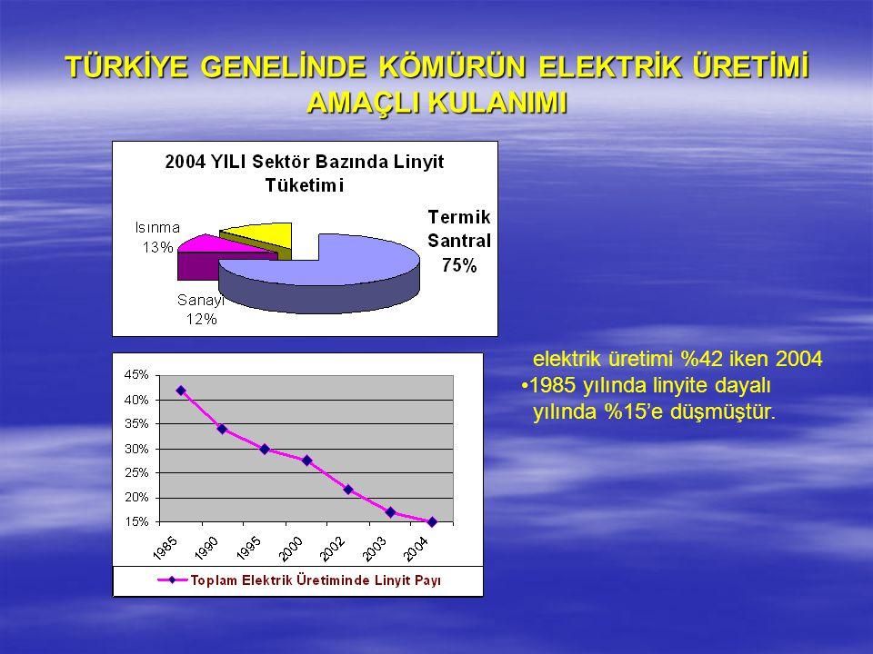 TÜRKİYE GENELİNDE KÖMÜRÜN ELEKTRİK ÜRETİMİ AMAÇLI KULANIMI elektrik üretimi %42 iken 2004 1985 yılında linyite dayalı yılında %15'e düşmüştür.