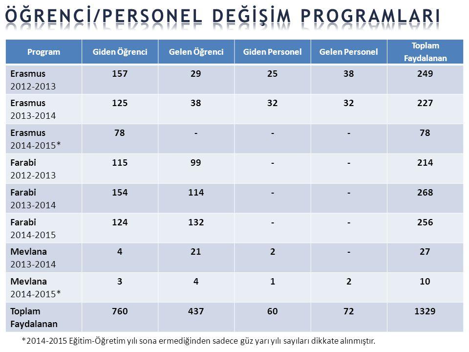 ProgramGiden ÖğrenciGelen ÖğrenciGiden PersonelGelen Personel Toplam Faydalanan Erasmus 2012-2013 157292538249 Erasmus 2013-2014 1253832 227 Erasmus 2