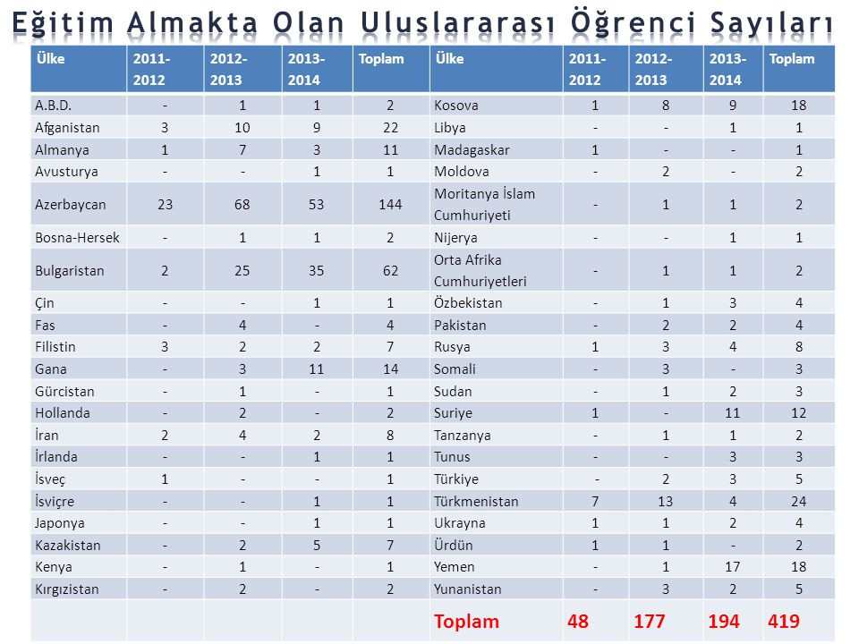 Ülke 2011- 2012 2012- 2013 2013- 2014 ToplamÜlke 2011- 2012 2012- 2013 2013- 2014 Toplam A.B.D.-112Kosova18918 Afganistan310922Libya--11 Almanya17311M