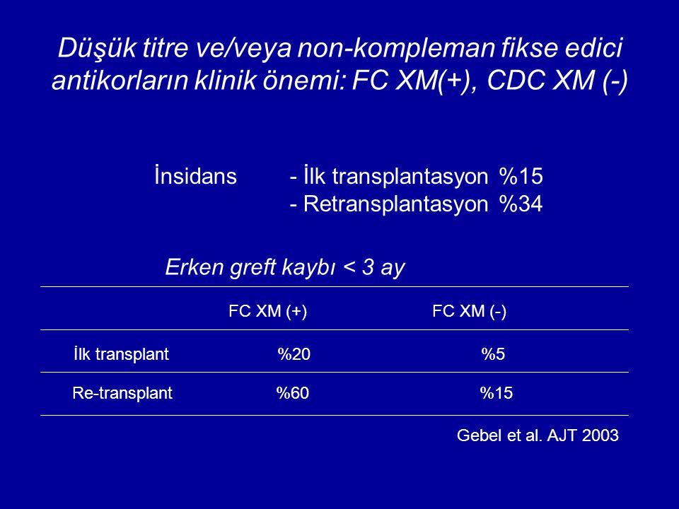 Düşük titre ve/veya non-kompleman fikse edici antikorların klinik önemi: FC XM(+), CDC XM (-) İnsidans - İlk transplantasyon %15 - Retransplantasyon %