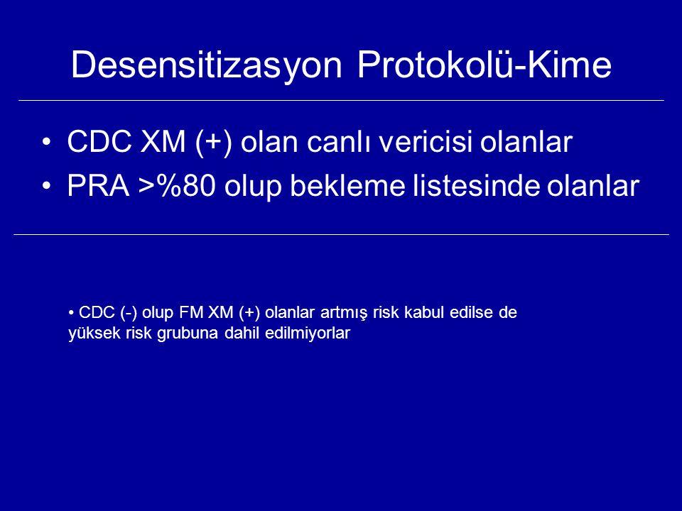 Desensitizasyon Protokolü-Kime CDC XM (+) olan canlı vericisi olanlar PRA >%80 olup bekleme listesinde olanlar CDC (-) olup FM XM (+) olanlar artmış r