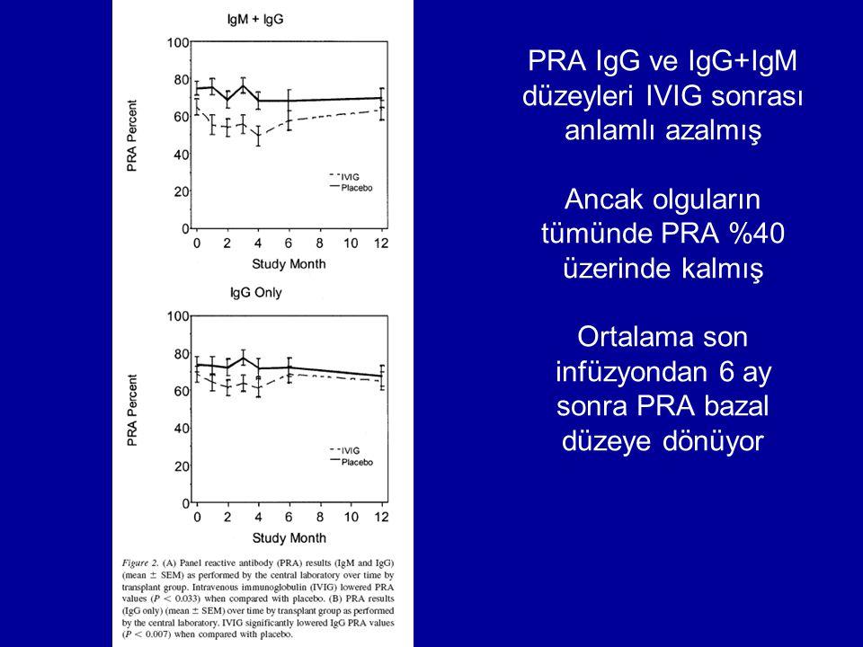 PRA IgG ve IgG+IgM düzeyleri IVIG sonrası anlamlı azalmış Ancak olguların tümünde PRA %40 üzerinde kalmış Ortalama son infüzyondan 6 ay sonra PRA baza
