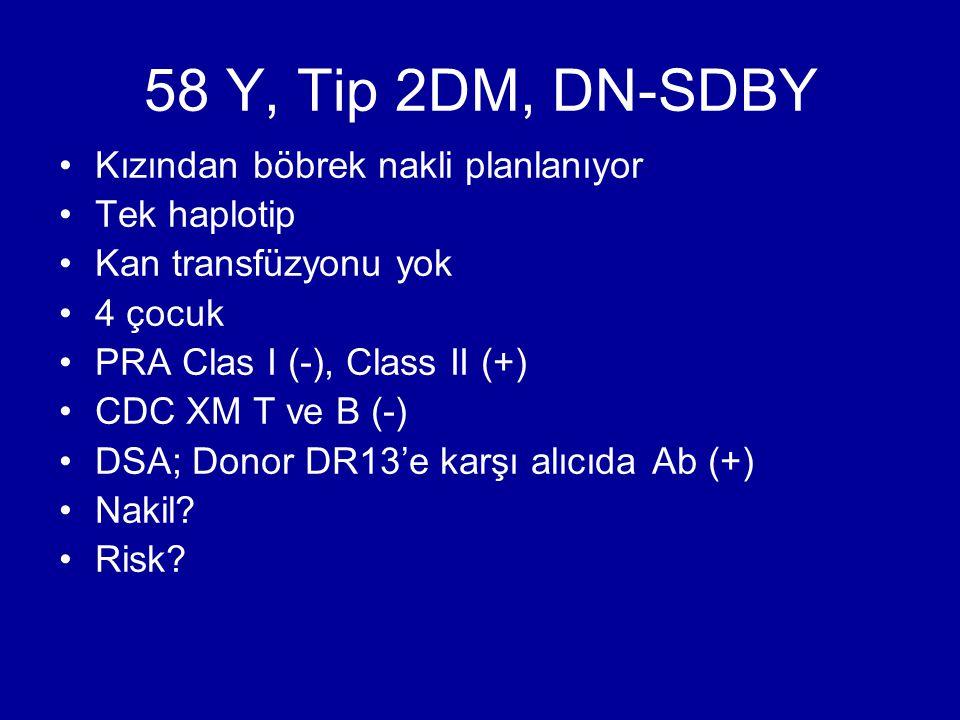 58 Y, Tip 2DM, DN-SDBY Kızından böbrek nakli planlanıyor Tek haplotip Kan transfüzyonu yok 4 çocuk PRA Clas I (-), Class II (+) CDC XM T ve B (-) DSA;