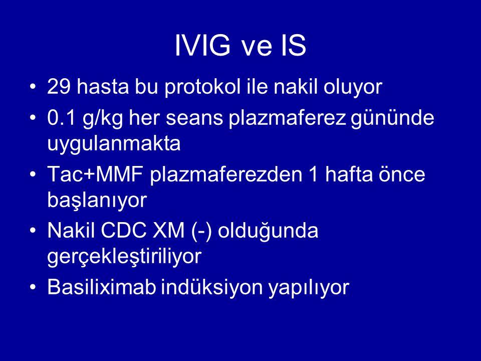IVIG ve IS 29 hasta bu protokol ile nakil oluyor 0.1 g/kg her seans plazmaferez gününde uygulanmakta Tac+MMF plazmaferezden 1 hafta önce başlanıyor Na