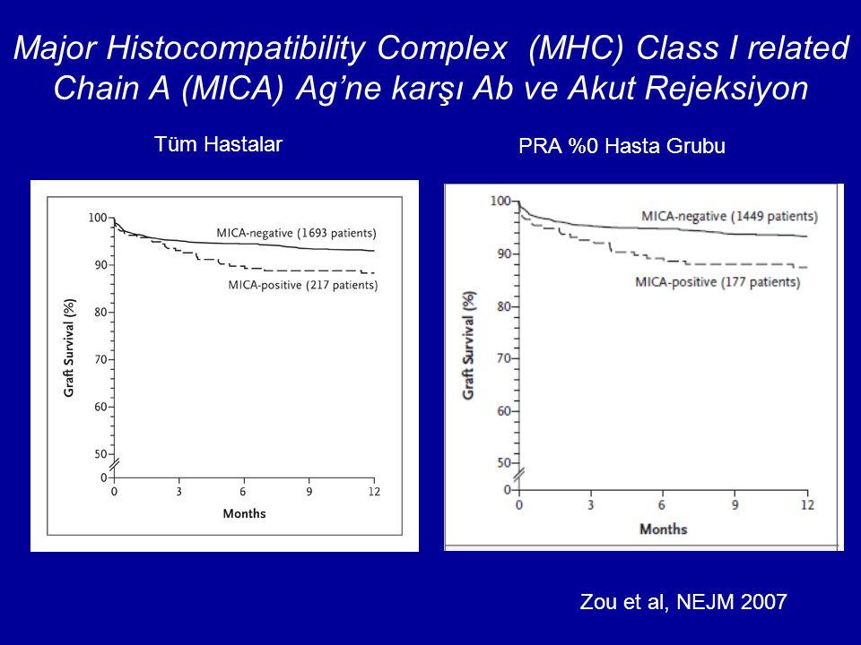 Major Histocompatibility Complex (MHC) Class I related Chain A (MICA) Ag'ne karşı Ab ve Akut Rejeksiyon Zou et al, NEJM 2007 Tüm Hastalar PRA %0 Hasta