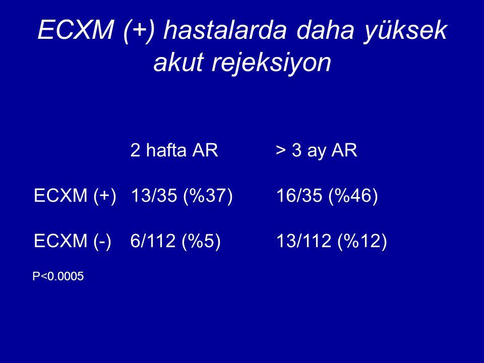 ECXM (+) hastalarda daha yüksek akut rejeksiyon 2 hafta AR> 3 ay AR ECXM (+)13/35 (%37)16/35 (%46) ECXM (-) 6/112 (%5)13/112 (%12) P<0.0005