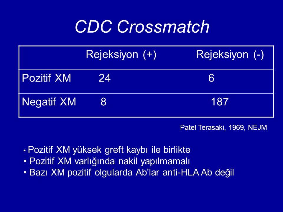 CDC Crossmatch Rejeksiyon (+) Rejeksiyon (-) Pozitif XM 24 6 Negatif XM 8 187 Patel Terasaki, 1969, NEJM Pozitif XM yüksek greft kaybı ile birlikte Po