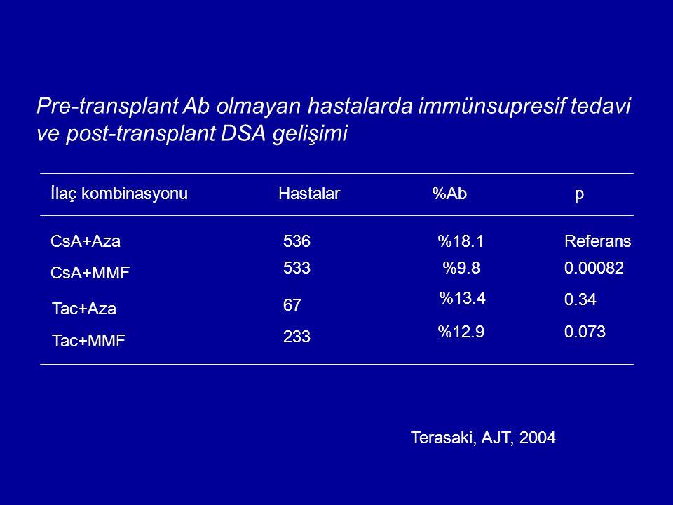 Pre-transplant Ab olmayan hastalarda immünsupresif tedavi ve post-transplant DSA gelişimi İlaç kombinasyonuHastalar%Abp CsA+Aza 536%18.1Referans CsA+M