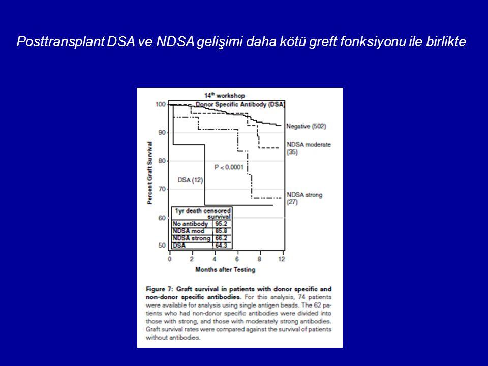 Posttransplant DSA ve NDSA gelişimi daha kötü greft fonksiyonu ile birlikte