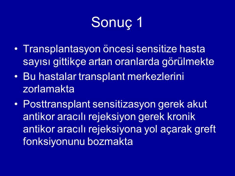 Sonuç 1 Transplantasyon öncesi sensitize hasta sayısı gittikçe artan oranlarda görülmekte Bu hastalar transplant merkezlerini zorlamakta Posttransplan