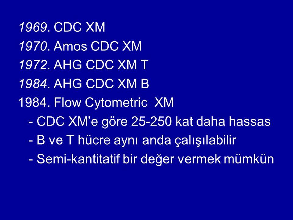 1969. CDC XM 1970. Amos CDC XM 1972. AHG CDC XM T 1984. AHG CDC XM B 1984. Flow Cytometric XM - CDC XM'e göre 25-250 kat daha hassas - B ve T hücre ay