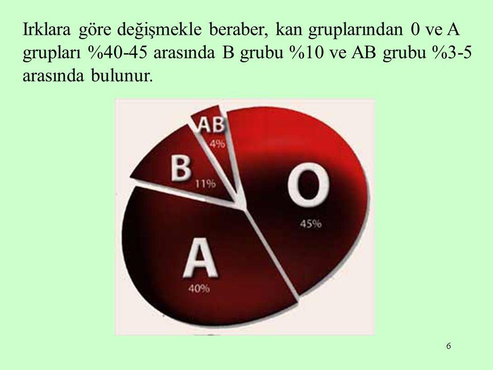 6 Irklara göre değişmekle beraber, kan gruplarından 0 ve A grupları %40-45 arasında B grubu %10 ve AB grubu %3-5 arasında bulunur.