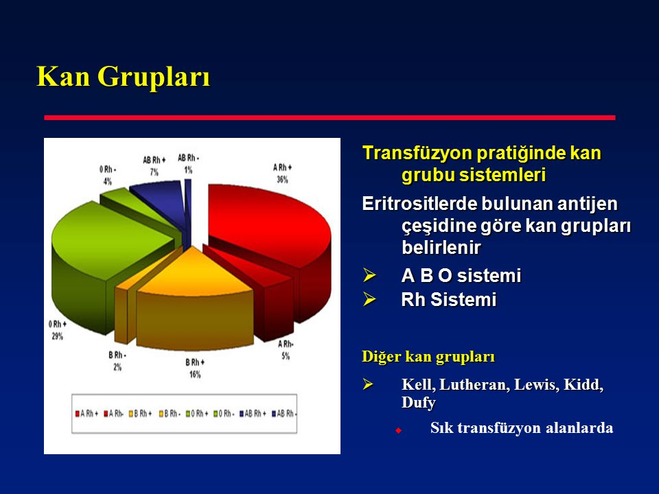 Kan Grupları Transfüzyon pratiğinde kan grubu sistemleri Eritrositlerde bulunan antijen çeşidine göre kan grupları belirlenir  A B O sistemi  Rh Sis