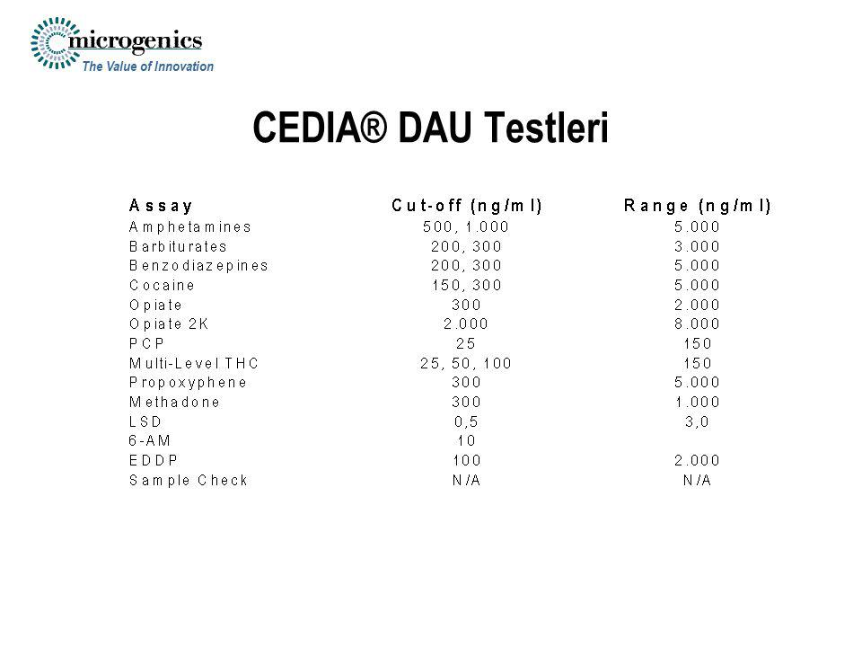 The Value of Innovation CEDIA® DAU Testleri