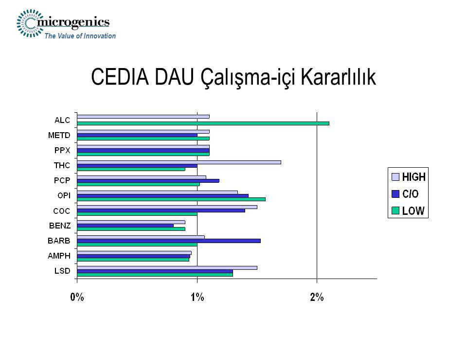 The Value of Innovation CEDIA DAU Çalışma-içi Kararlılık