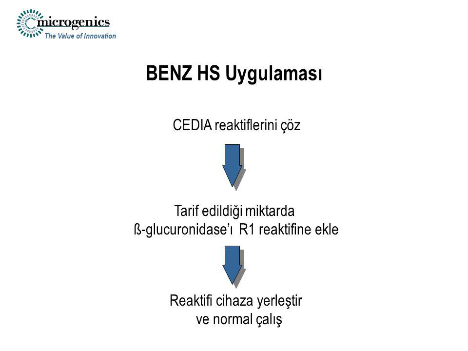 The Value of Innovation CEDIA reaktiflerini çöz Tarif edildiği miktarda ß-glucuronidase'ı R1 reaktifine ekle Reaktifi cihaza yerleştir ve normal çalış