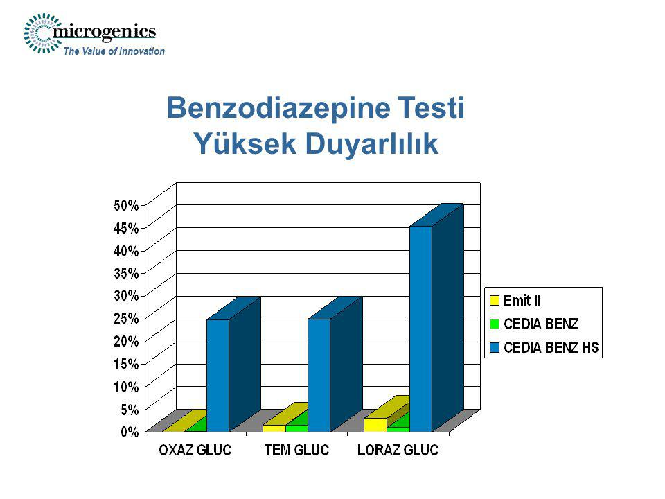 The Value of Innovation Benzodiazepine Testi Yüksek Duyarlılık