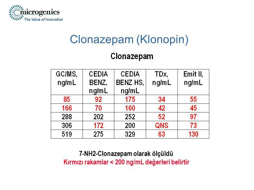 The Value of Innovation Clonazepam (Klonopin) 7-NH2-Clonazepam olarak ölçüldü Kırmızı rakamlar < 200 ng/mL değerleri belirtir