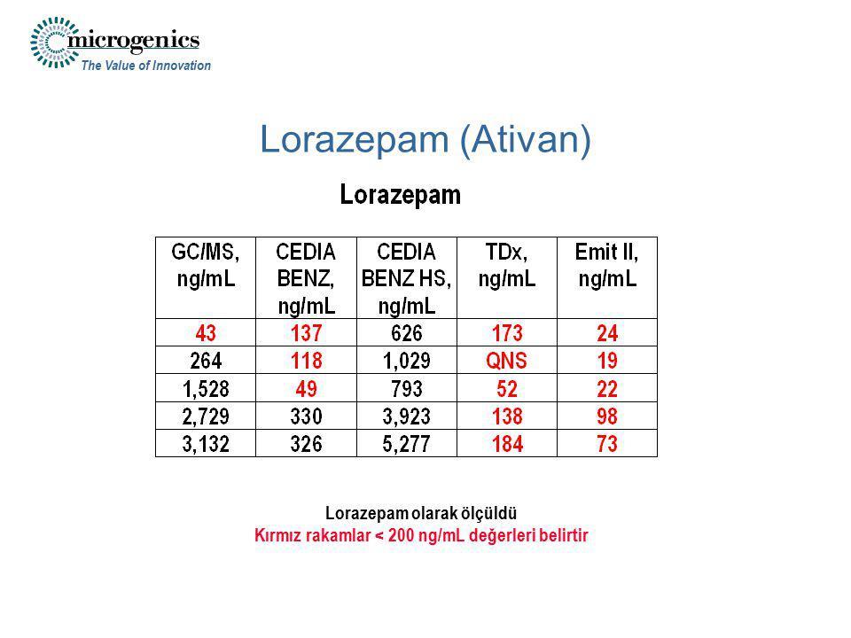 The Value of Innovation Lorazepam (Ativan) Lorazepam olarak ölçüldü Kırmız rakamlar < 200 ng/mL değerleri belirtir