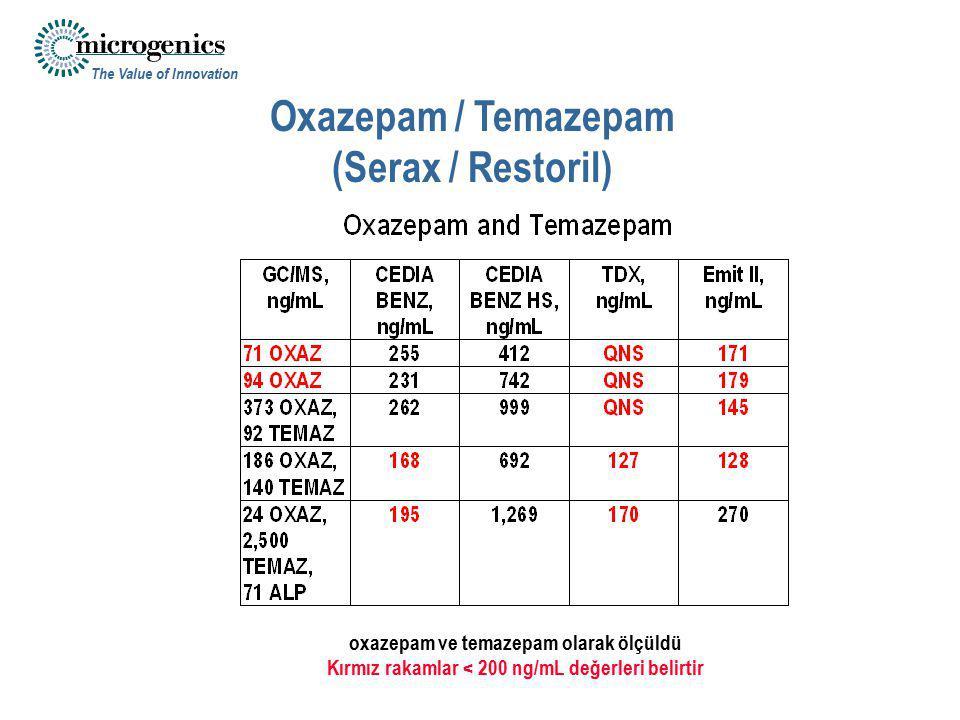 The Value of Innovation Oxazepam / Temazepam (Serax / Restoril) oxazepam ve temazepam olarak ölçüldü Kırmız rakamlar < 200 ng/mL değerleri belirtir