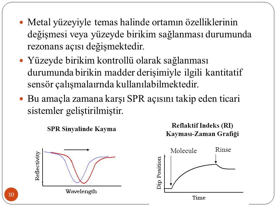 10 Metal yüzeyiyle temas halinde ortamın özelliklerinin değişmesi veya yüzeyde birikim sağlanması durumunda rezonans açısı değişmektedir. Yüzeyde biri