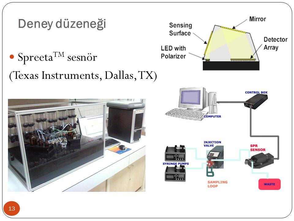 Deney düzeneği Spreeta TM sesnör (Texas Instruments, Dallas, TX) 13