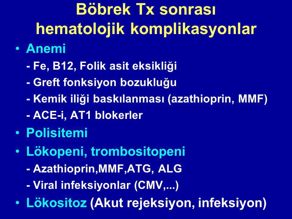 Böbrek Tx sonrası hematolojik komplikasyonlar Anemi - Fe, B12, Folik asit eksikliği - Greft fonksiyon bozukluğu - Kemik iliği baskılanması (azathioprin, MMF) - ACE-i, AT1 blokerler Polisitemi Lökopeni, trombositopeni - Azathioprin,MMF,ATG, ALG - Viral infeksiyonlar (CMV,...) Lökositoz (Akut rejeksiyon, infeksiyon)