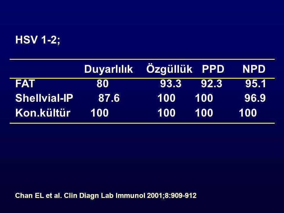 HSV 1-2; Duyarlılık Özgüllük PPDNPD FAT 80 93.3 92.3 95.1 Shellvial-IP 87.6100 100 96.9 Kon.kültür 100100 100 100 Chan EL et al.