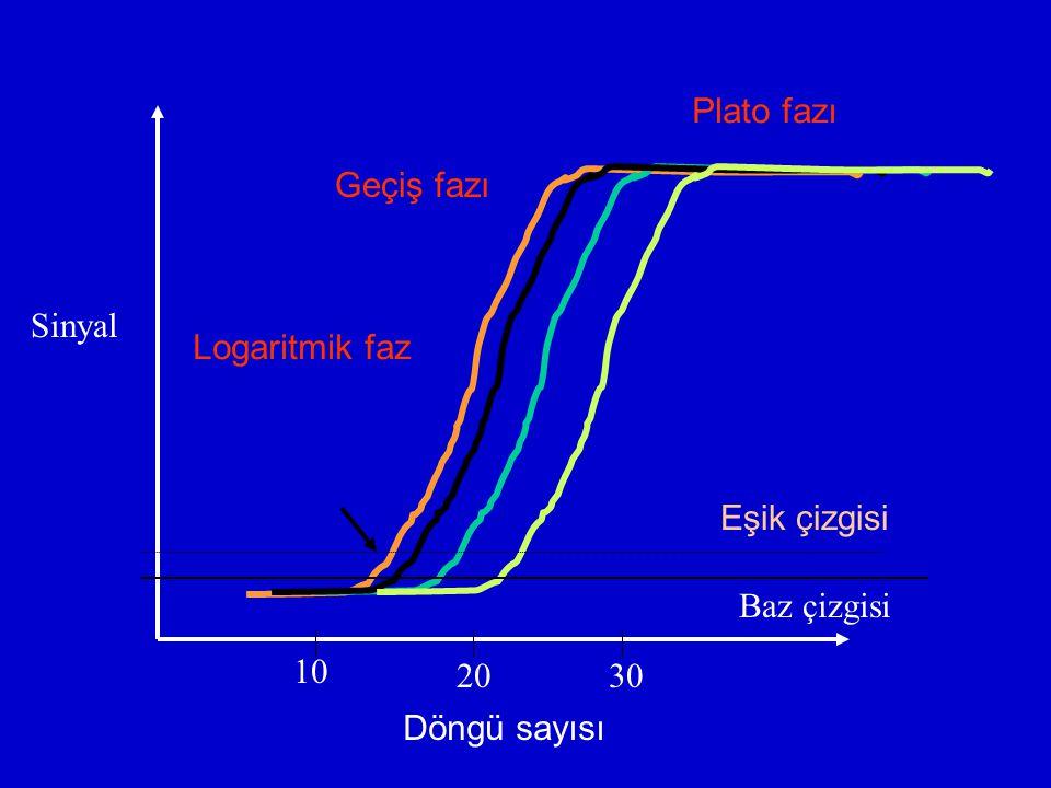 Plato fazı Geçiş fazı Logaritmik faz Döngü sayısı Eşik çizgisi Sinyal 10 2030 Baz çizgisi