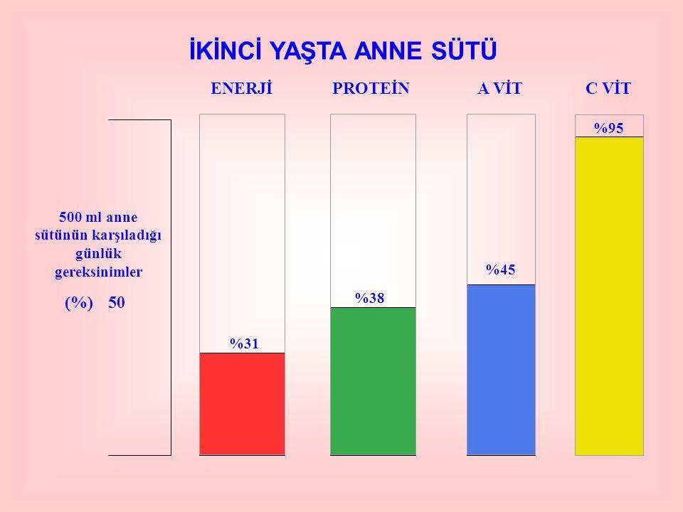 İKİNCİ YAŞTA ANNE SÜTÜ ENERJİPROTEİNA VİTC VİT 500 ml anne sütünün karşıladığı günlük gereksinimler (%)50 %31 %38 %45 %95