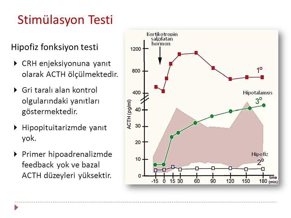 Hipofiz fonksiyon testi  CRH enjeksiyonuna yanıt olarak ACTH ölçülmektedir.  Gri taralı alan kontrol olgularındaki yanıtları göstermektedir.  Hipop