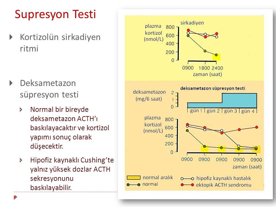  Kortizolün sirkadiyen ritmi  Deksametazon süpresyon testi  Normal bir bireyde deksametazon ACTH'ı baskılayacaktır ve kortizol yapımı sonuç olarak