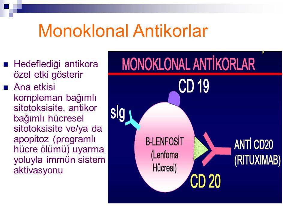 Monoklonal Antikorlar Hedeflediği antikora özel etki gösterir Ana etkisi kompleman bağımlı sitotoksisite, antikor bağımlı hücresel sitotoksisite ve/ya