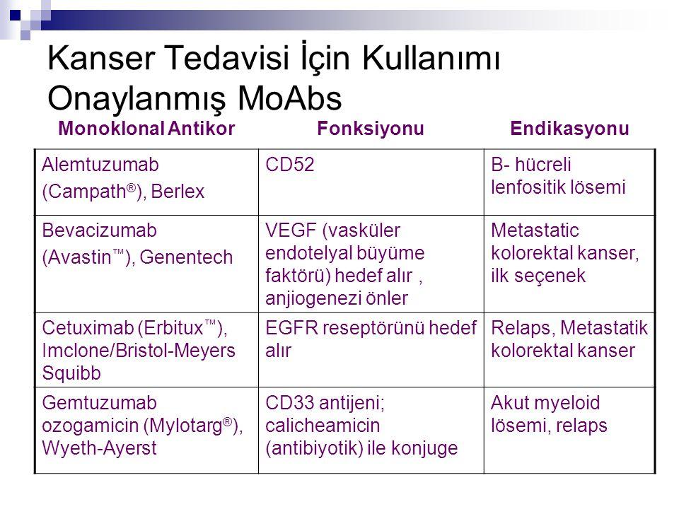 Kanser Tedavisi İçin Kullanımı Onaylanmış MoAbs Monoklonal AntikorFonksiyonuEndikasyonu Alemtuzumab (Campath ® ), Berlex CD52B- hücreli lenfositik lös