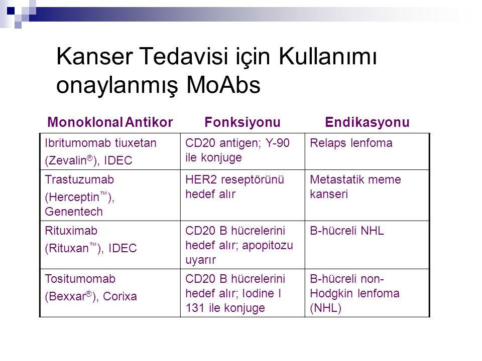 Kanser Tedavisi için Kullanımı onaylanmış MoAbs Monoklonal AntikorFonksiyonuEndikasyonu Ibritumomab tiuxetan (Zevalin ® ), IDEC CD20 antigen; Y-90 ile