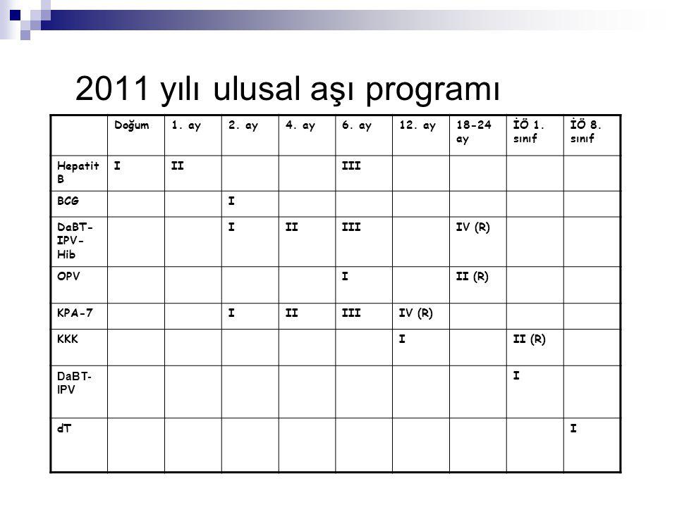 2011 yılı ulusal aşı programı Doğum1. ay2. ay4. ay6. ay12. ay18-24 ay İÖ 1. sınıf İÖ 8. sınıf Hepatit B IIIIII BCGI DaBT- IPV- Hib IIIIIIIV (R) OPVIII