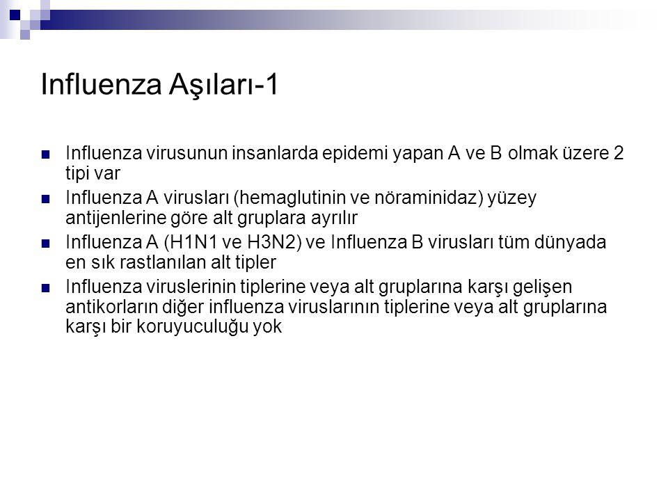 Influenza Aşıları-1 Influenza virusunun insanlarda epidemi yapan A ve B olmak üzere 2 tipi var Influenza A virusları (hemaglutinin ve nöraminidaz) yüz