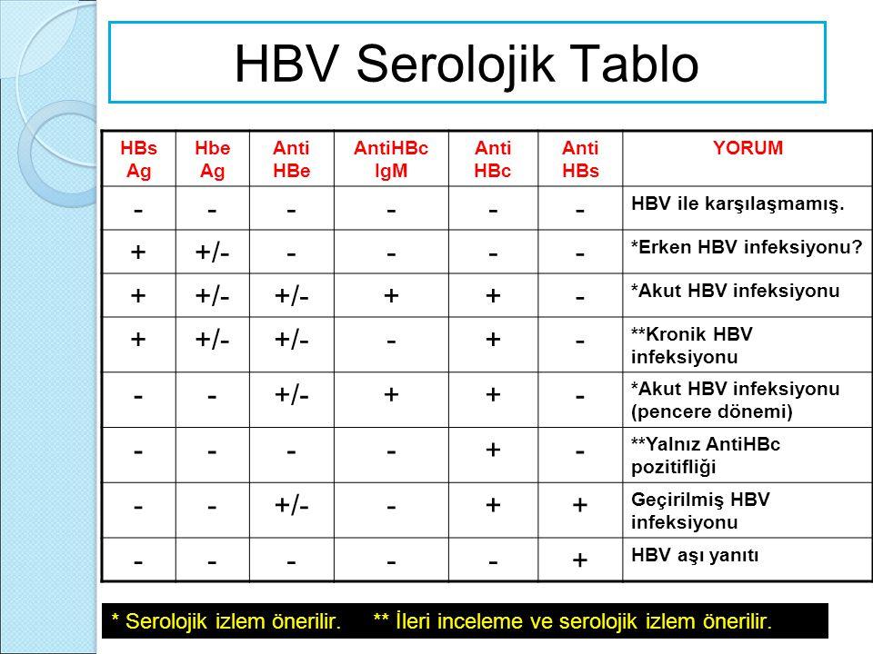 HBV Serolojik Tablo HBs Ag Hbe Ag Anti HBe AntiHBc IgM Anti HBc Anti HBs YORUM ------ HBV ile karşılaşmamış. ++/----- *Erken HBV infeksiyonu? ++/- ++-