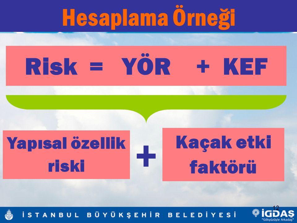 12 Hesaplama Örneği Risk = YÖR + KEF Yapısal özellik riski Kaçak etki faktörü