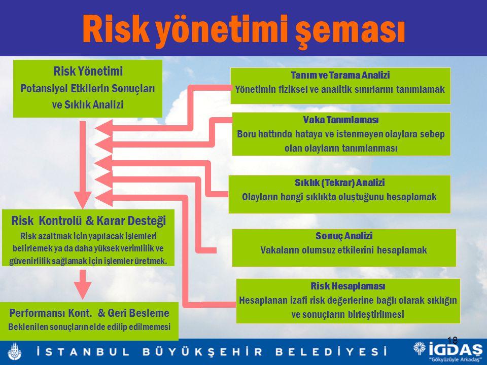 18 Risk yönetimi şeması Tanım ve Tarama Analizi Yönetimin fiziksel ve analitik sınırlarını tanımlamak Vaka Tanımlaması Boru hattında hataya ve istenmeyen olaylara sebep olan olayların tanımlanması Sıklık (Tekrar) Analizi Olayların hangi sıklıkta oluştuğunu hesaplamak Sonuç Analizi Vakaların olumsuz etkilerini hesaplamak Risk Yönetimi Potansiyel Etkilerin Sonuçları ve Sıklık Analizi Risk Kontrolü & Karar Desteği Risk azaltmak için yapılacak işlemleri belirlemek ya da daha yüksek verimlilik ve güvenirlilik sağlamak için işlemler üretmek.