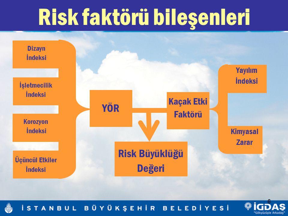 6 Risk faktörü bileşenleri Korozyon İndeksi Dizayn İndeksi İşletmecilik İndeksi Üçüncül Etkiler İndeksi YÖR Kaçak Etki Faktörü Yayılım İndeksi Kimyasal Zarar Risk Büyüklüğü Değeri