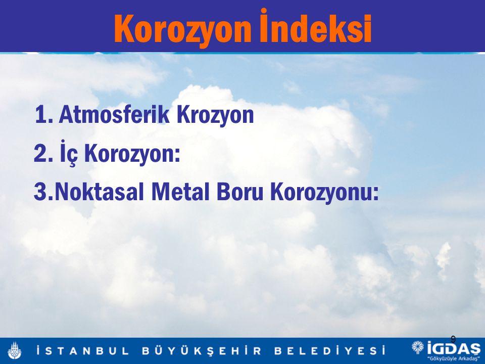 9 1. Atmosferik Krozyon 2. İç Korozyon: 3.Noktasal Metal Boru Korozyonu: Korozyon İndeksi