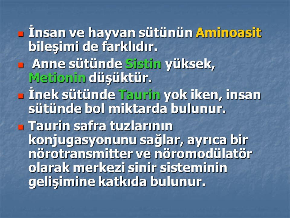 İnsan ve hayvan sütünün Aminoasit bileşimi de farklıdır. İnsan ve hayvan sütünün Aminoasit bileşimi de farklıdır. Anne sütünde Sistin yüksek, Metionin