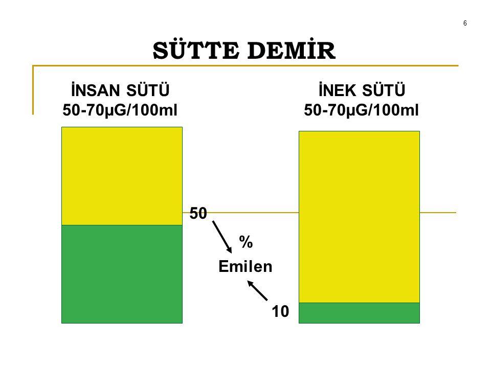 SÜTTE DEMİR İNSAN SÜTÜ 50-70µG/100ml İNEK SÜTÜ 50-70µG/100ml 50 % Emilen 10 6