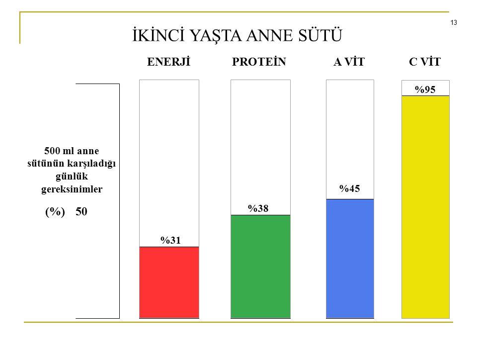 İKİNCİ YAŞTA ANNE SÜTÜ ENERJİPROTEİNA VİTC VİT 500 ml anne sütünün karşıladığı günlük gereksinimler (%)50 %31 %38 %45 %95 13