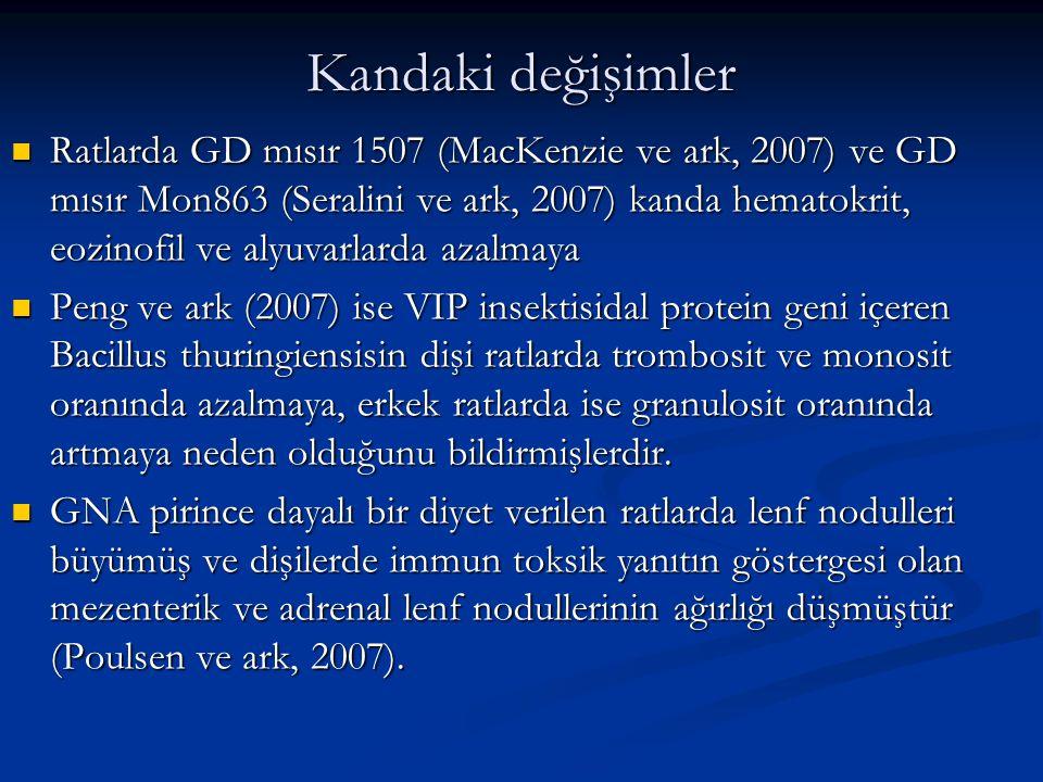 Kandaki değişimler Ratlarda GD mısır 1507 (MacKenzie ve ark, 2007) ve GD mısır Mon863 (Seralini ve ark, 2007) kanda hematokrit, eozinofil ve alyuvarla